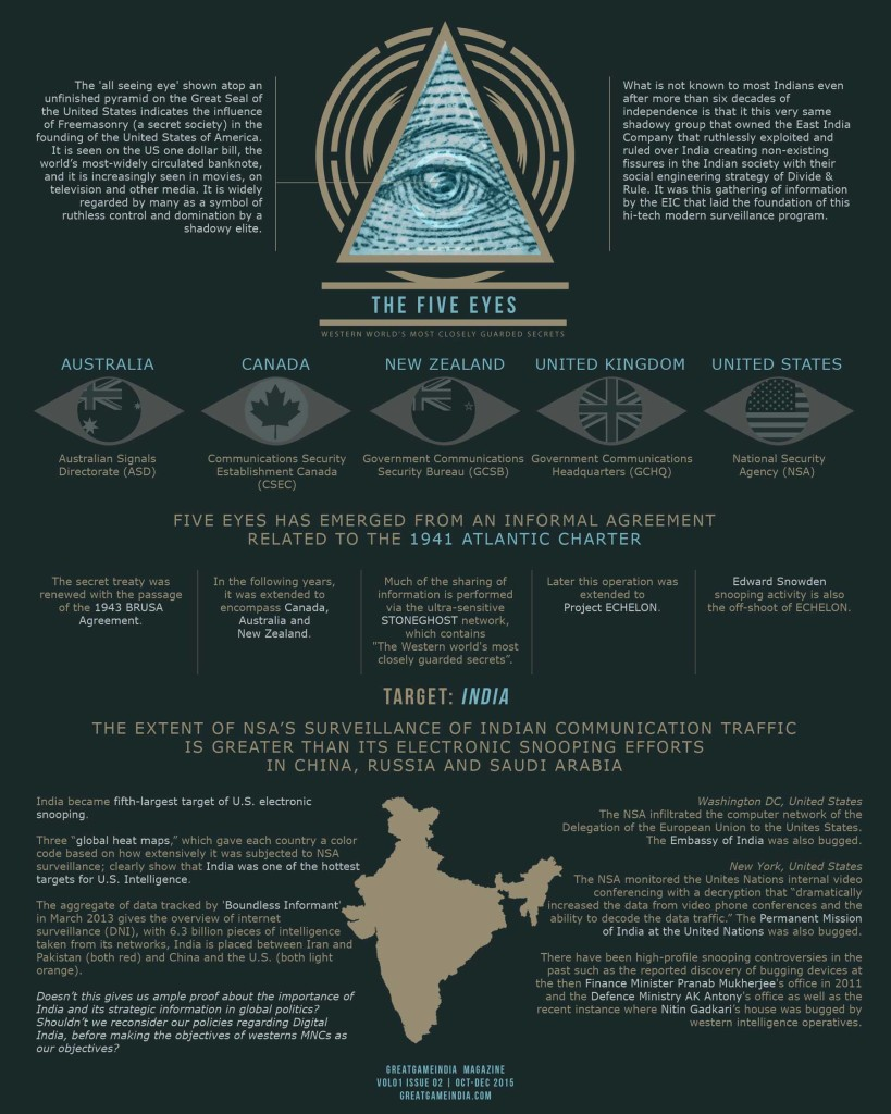 Five Eyes aka Project Echelon