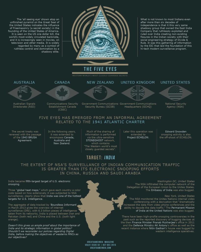 Five Eyes aka Project Echelon