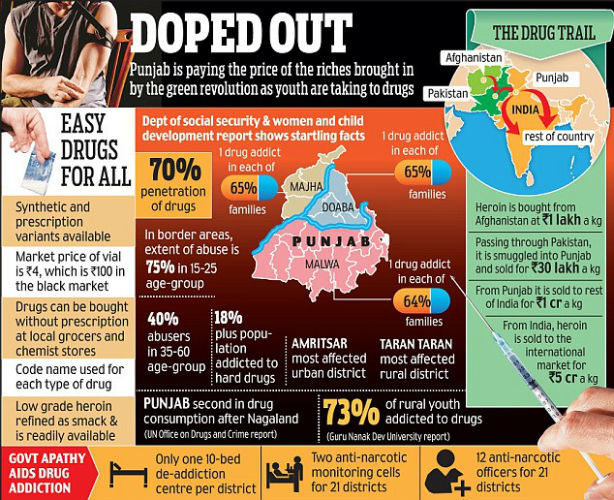 Pathankot-Punjab-Air-Force-Base-Attack-Pakistan-GreatGameIndia-Drug-Opium-Mafia Dope