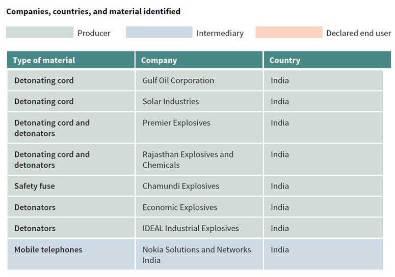 ISIS-India-Companies-Bomb-Making-IED-Explosive-GreatGameIndia