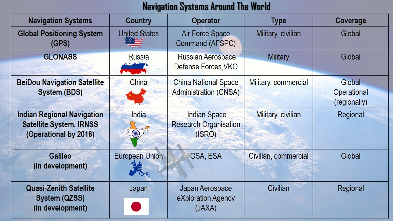 ISRO Global Positioning System Navigation GPS GreatGameIndia Space Warefare Russia China US Military