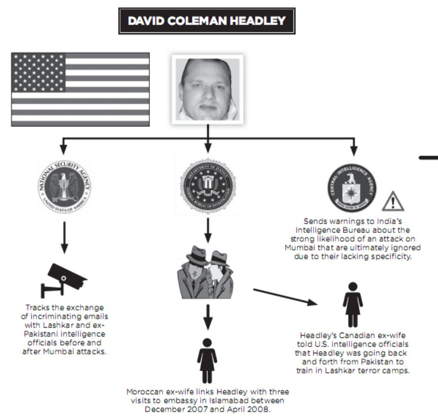 David Headley - the mastermind American Agent of Mumbai Attacks
