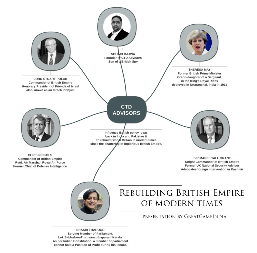 CTD Advisors, British Empire & Shashi Tharoor