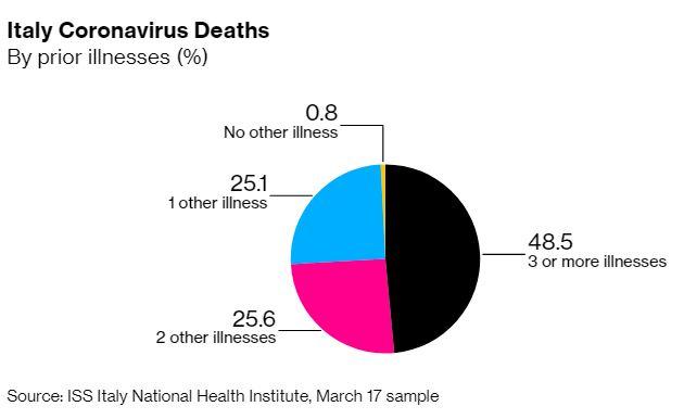 इटली में कोरोनावायरस से संबंधित मौतें। ब्लूमबर्ग