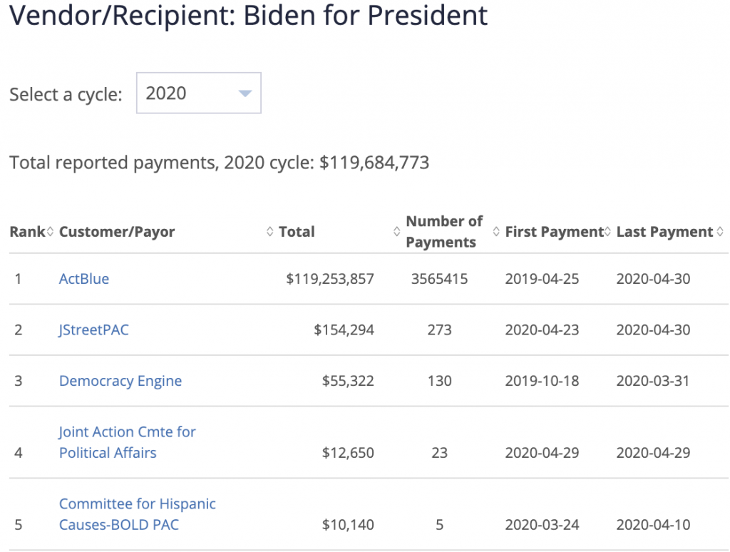 ActBlue contrubitions to Biden For President campaign